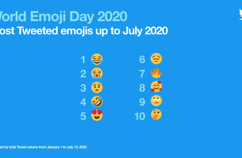 Twitter's top 10 emojis of 2020, announced on World Emoji Day. (photo credit: Courtesy)