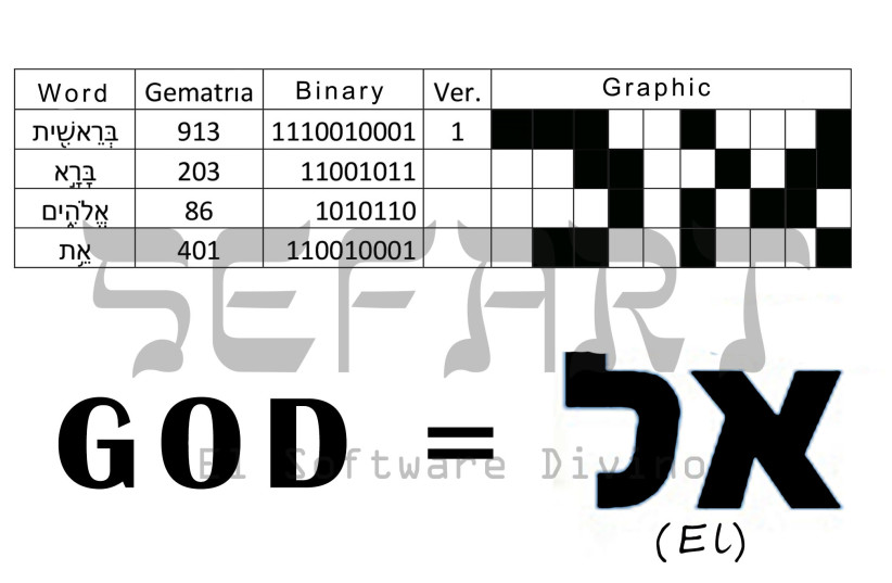 The word 'El' emerged from the first four words of the Torah (photo credit: COURTESY SEFART)