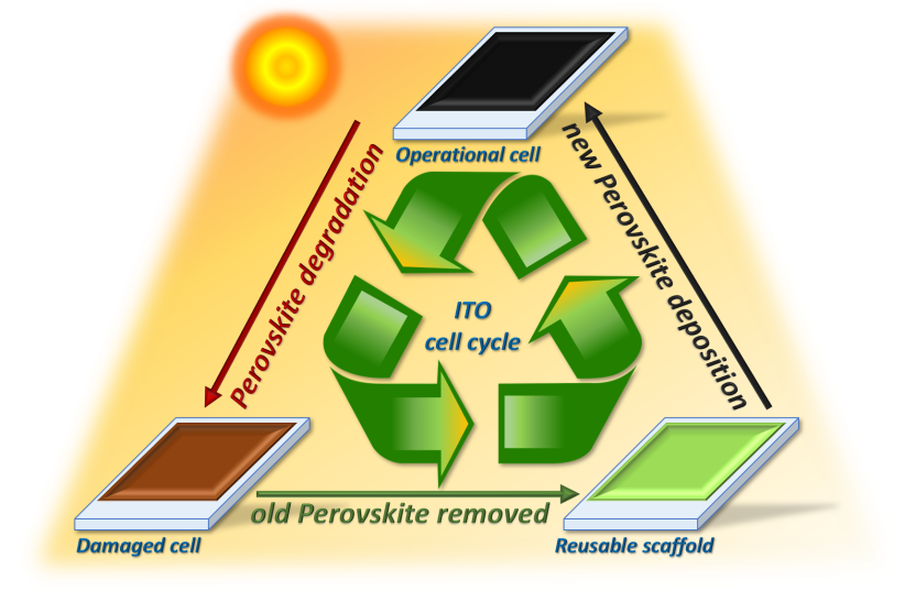 An image illustrates the use and degradation of perovskite in solar cells over time. (photo credit: Courtesy)
