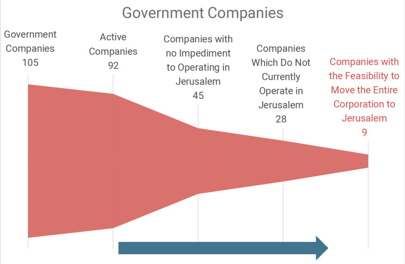 Government companies (photo credit: Courtesy)
