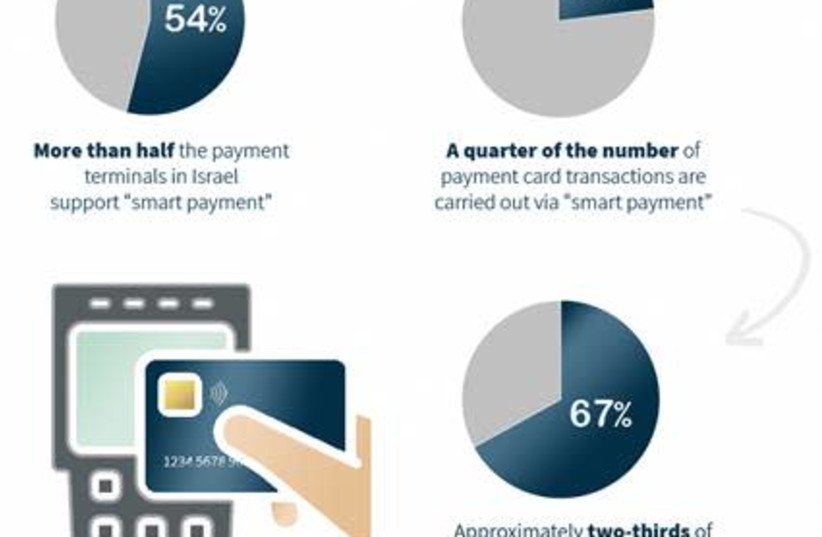 Statistics on the implementation of smart payment terminals in Israel. (photo credit: BANK OF ISRAEL)