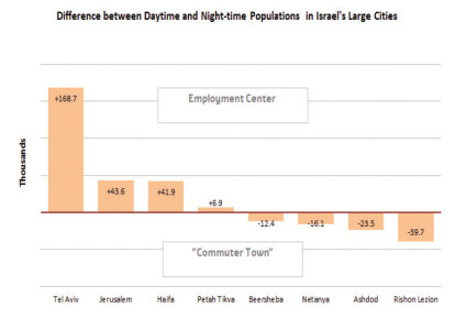 Daytime populations chart (photo credit: JERUSALEM INSTITUTE FOR POLICY RESEARCH)