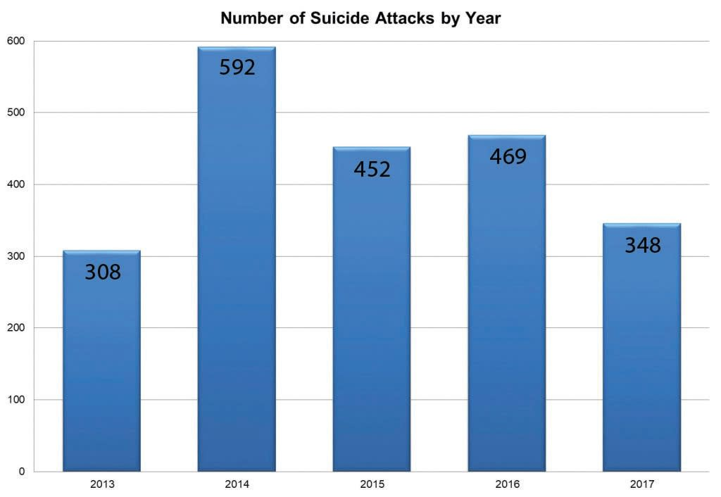Number of suicide attacks by year (credit: INSS)