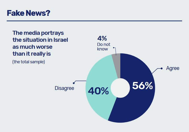 Fake News? (Israel Democracy Institute)