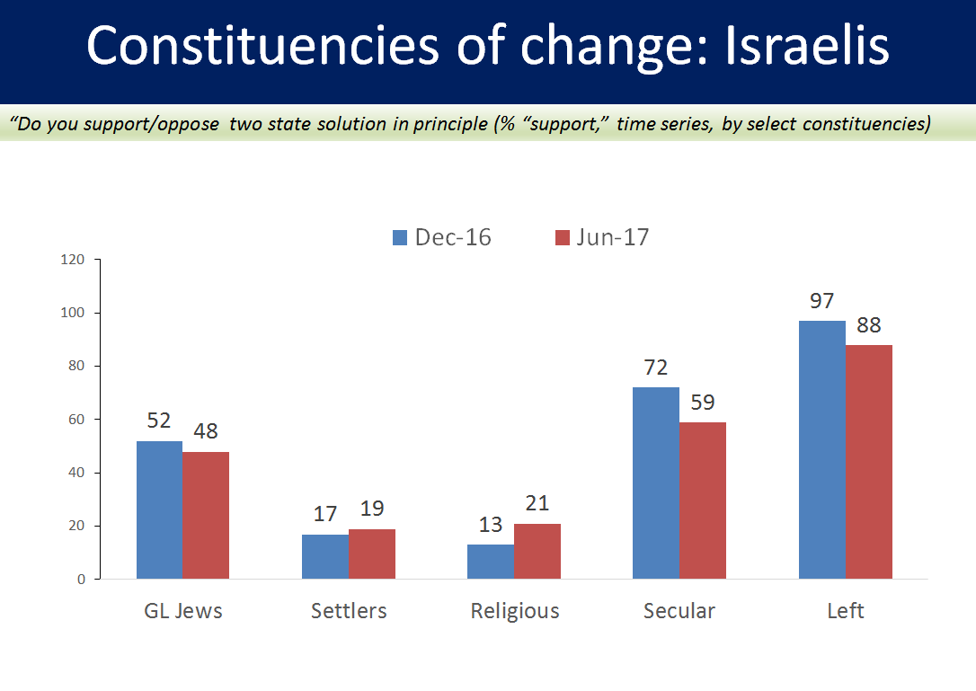 Joint poll measures support for two-state solution among Jewish constituencies.