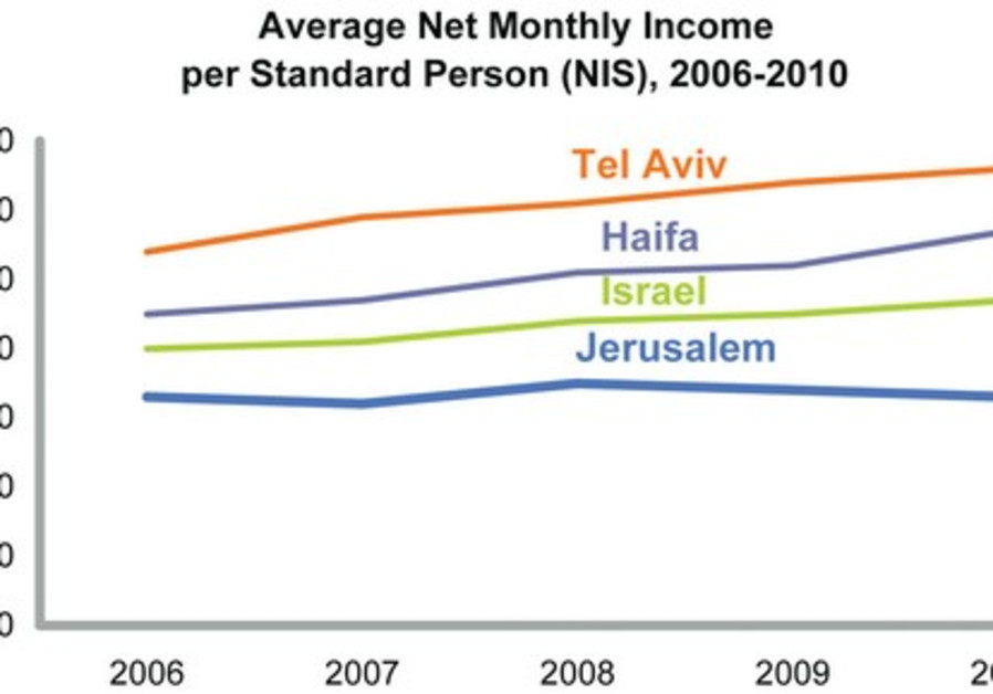 Net monthly income