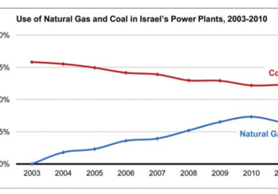 Use of natural gas and coal in Israel