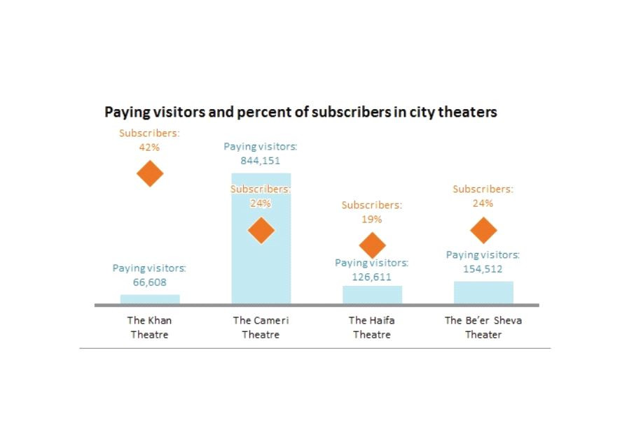Israel theaters